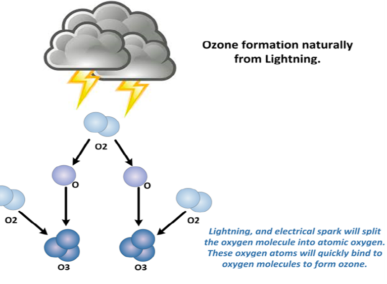 Ozone formation naturally from Lightning